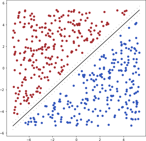 SVM with Tensorflow | Machine Learning with Tensorflow